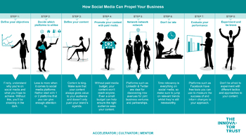 HOW SOCIAL MEDIA CAN PROPEL YOUR SMME INTO SUCCESS
